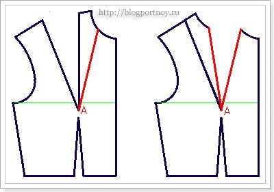 Перевод к линии горловины